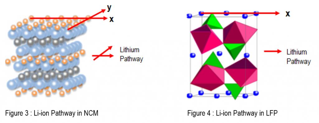 Li-ion Pathway NCM vs. LFP